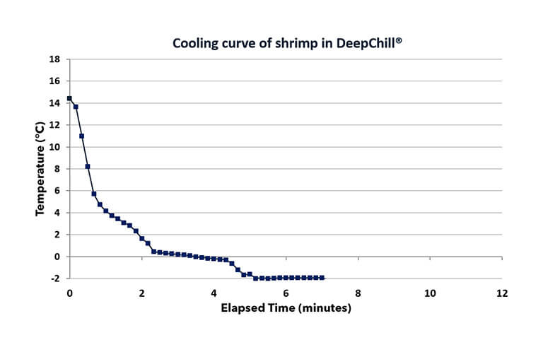 dooling-curve-of-shrimp-in--deepchill