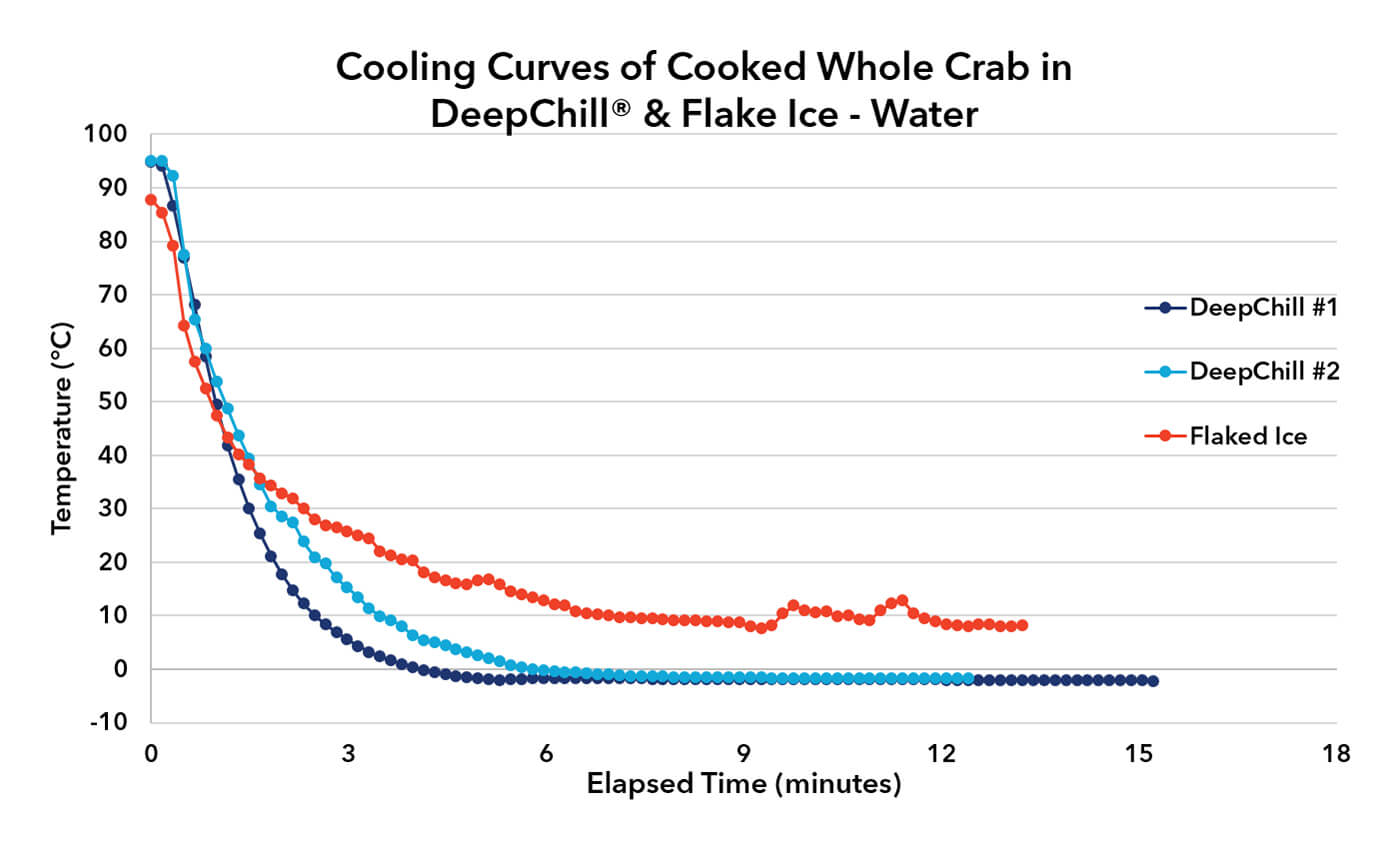 deep-chill-vs-flake--ice-water-img